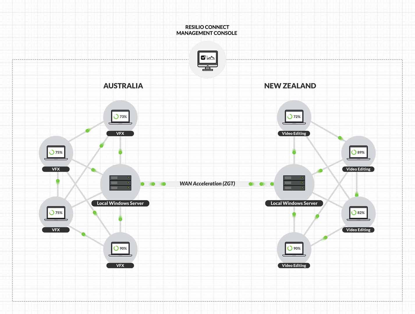 Resilio Connect proved to be the single turnkey solution for Blockhead's demanding use case. They've deployed it in a setup that consists of a pair of Windows 2016 Server systems—one in Auckland, one in Sydney—using software RAID storage and solid-state caching mechanisms.